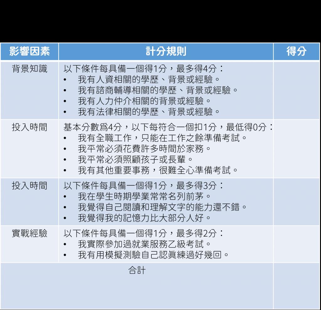 就業服務乙級評估表